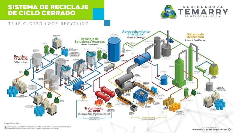 sistema de reciclaje de ciclo cerrado